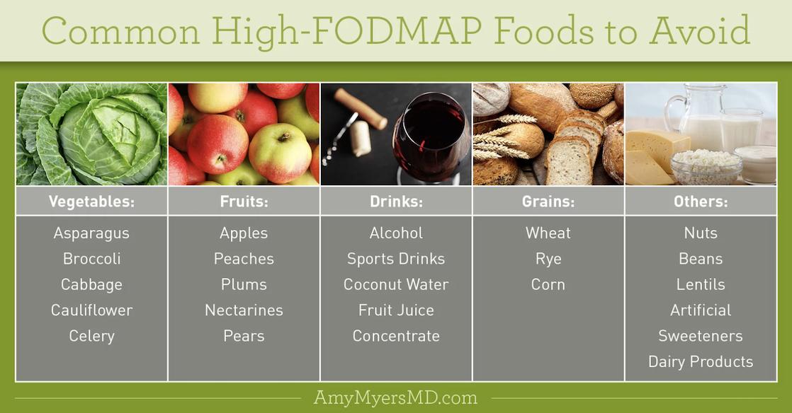 fodmap feature
